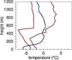 Temperature profiles over Arctic sea ice during summer. Boundary layer heights amount here to about 60 m (blue) and 500 m (red)