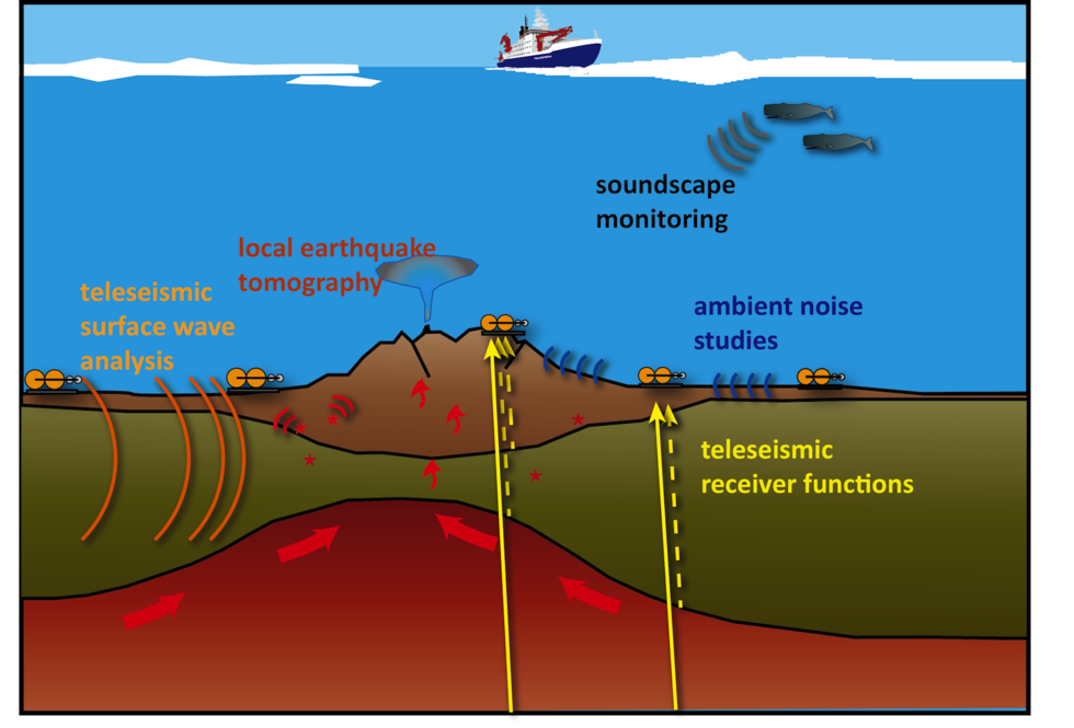Methods in seismology