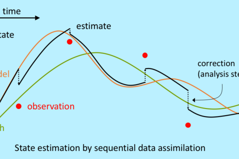 Sequential data assimilation