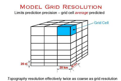 example of a model grid