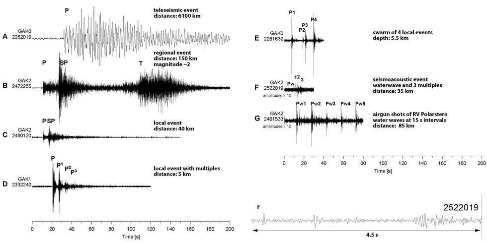 Seismic signals recorded on sea ice (Schlindwein et al. 2007)