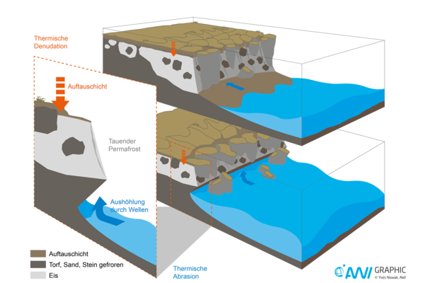 The two processes of coastal erosion