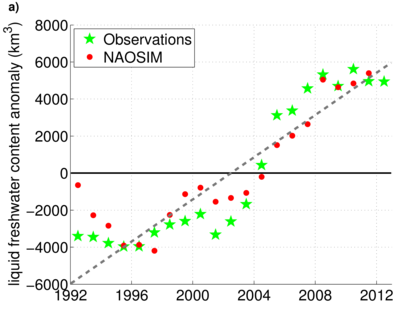 Time serie of changes of fresh water content within the central Arctic (1992 – 2012). 