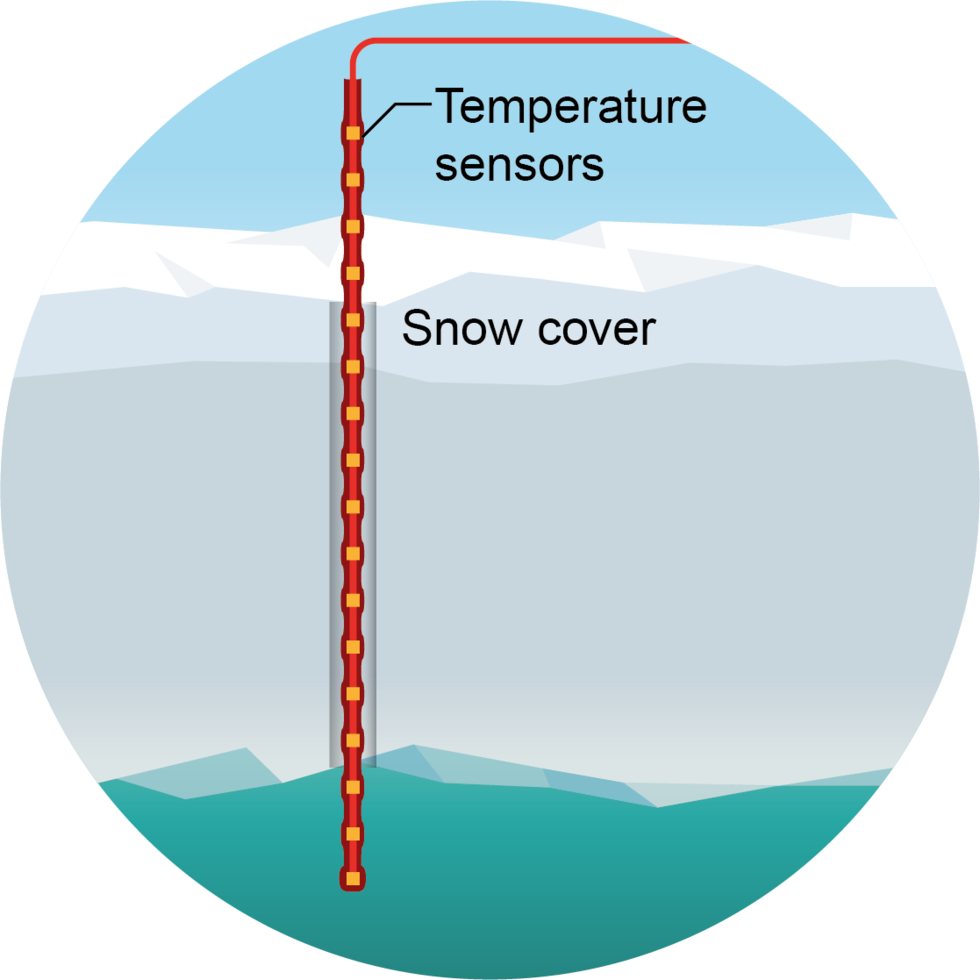 Temperature sensor: A sensor chain is collecting data about the temperature and heat conductivity of the surrounding snow, ice or water. This data can be used to calculate the sea ice thickness and the thickness of the snow cover. With this method researchers primarily investigate long-term changes of the sea ice.