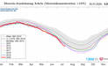 Sea ice extend in the Arctic: Mean 1981 to 2010 +/- 2 standard deviations, and single years.