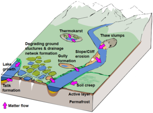 Impacts of permafrost degradation