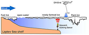 Scientific methods to observe the formation of sea ice in the Laptev Sea