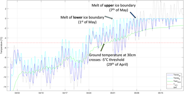 Simulated temperature evolution during melting season by Cryogrid3 in and below an ice road cover of 20cm thickness (darkblue: upper ice boundary, light blue: lower ice boundary, green: soil temperature at 30cm depth). The dotted black line illustrates surface air temperature (SAT), the dashed horizontal red line illustrates a soil temperature threshold at -5°C.