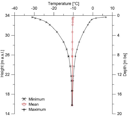 Minimum, mean (red), and maximum ground temperatures based on almost 3 years continuous measurements (from 11 May 2012 to 27 April 2015)